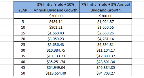 high dividend growth vs high yield table