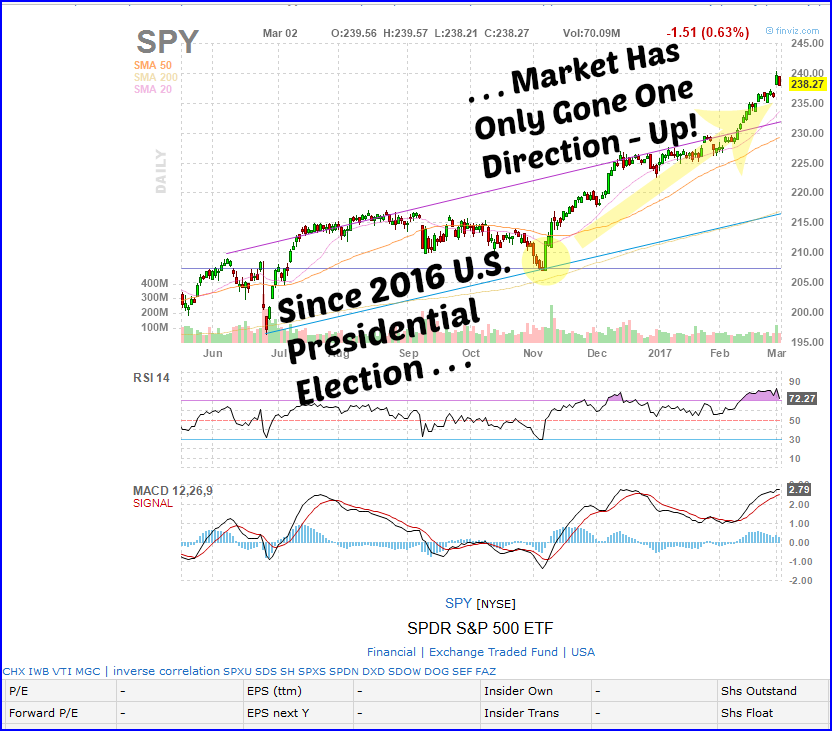 Spy options trading strategies
